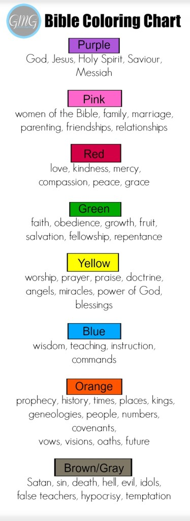 Bible Coloring Chart Bookmark 2